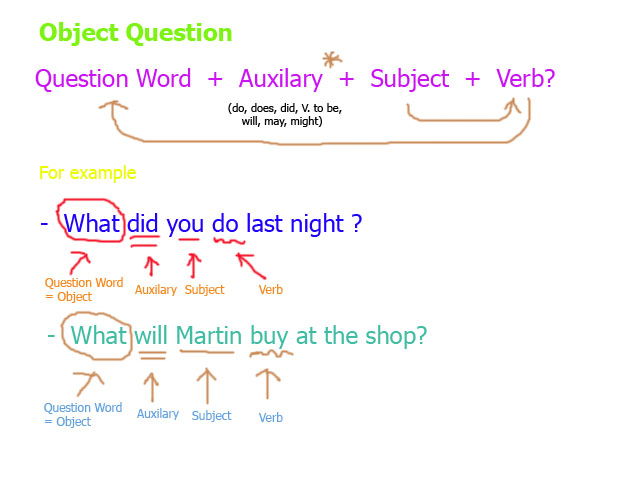 21 responses to review of subject question and object question